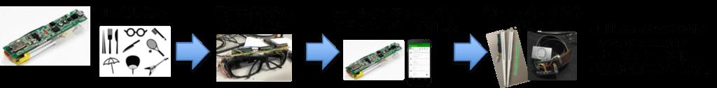 超小型ウェアラブルセンサSenStickを用いた動作センシング