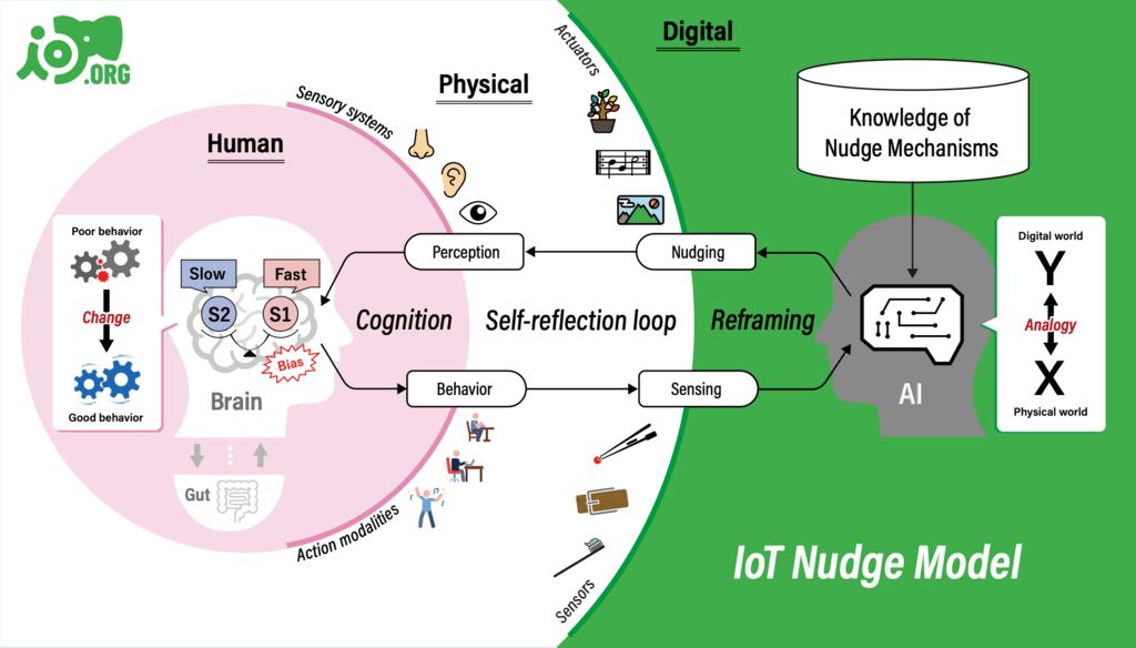 IoTナッジ: IoTで生活習慣の改善を後押し